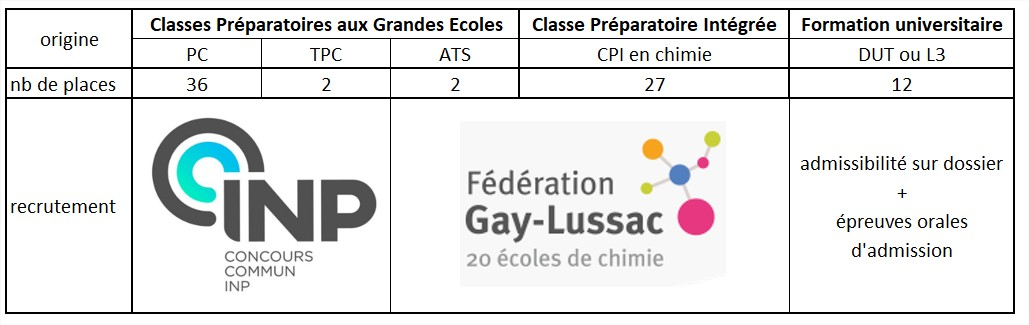CH - Recrutement et places - Excel.jpg