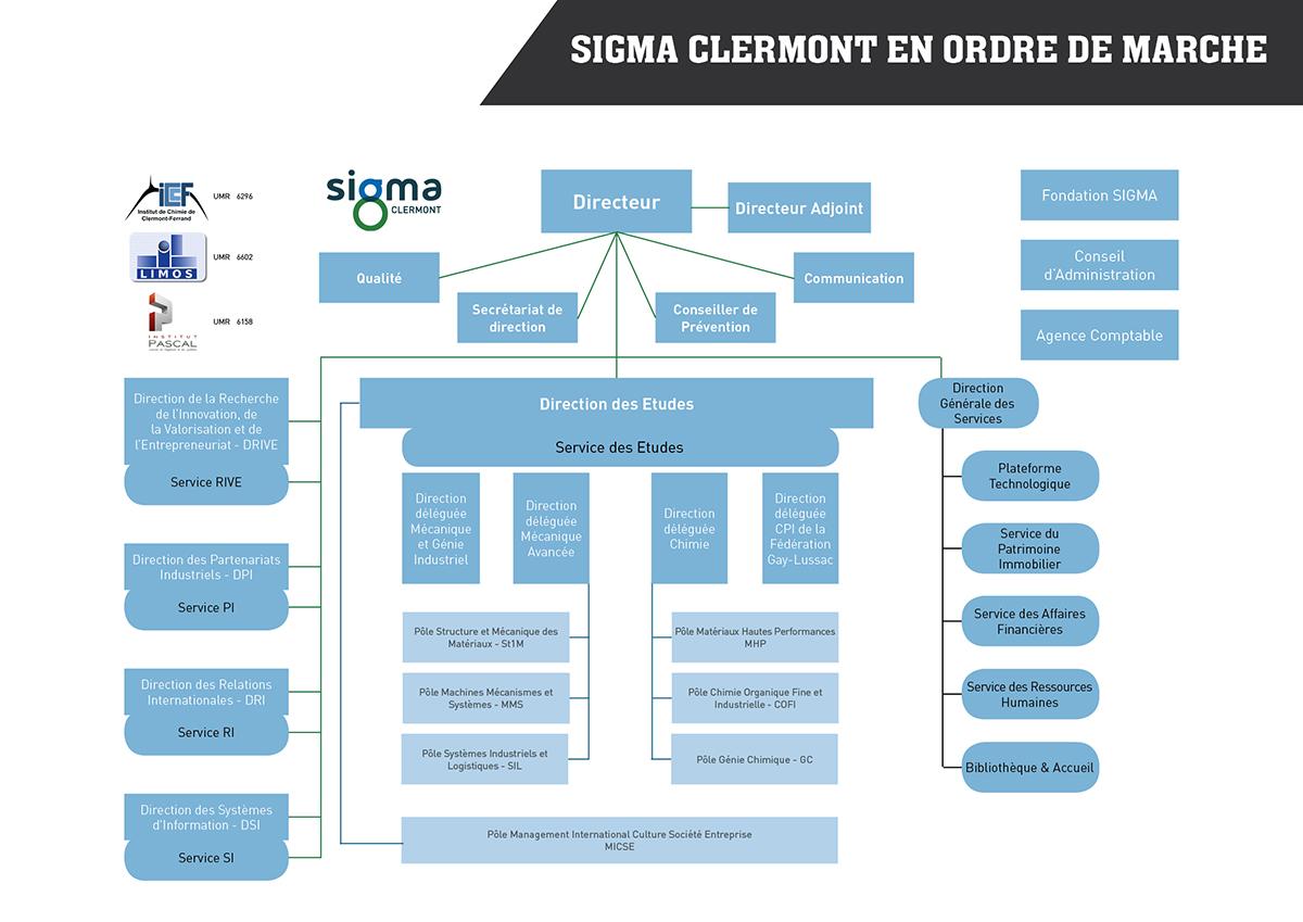 Organigramme SIGMA Clermont
