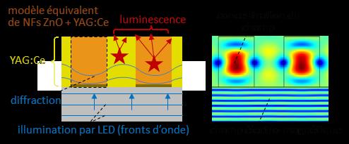 Schémas de la modélisation de la luminescence dans une structure.png